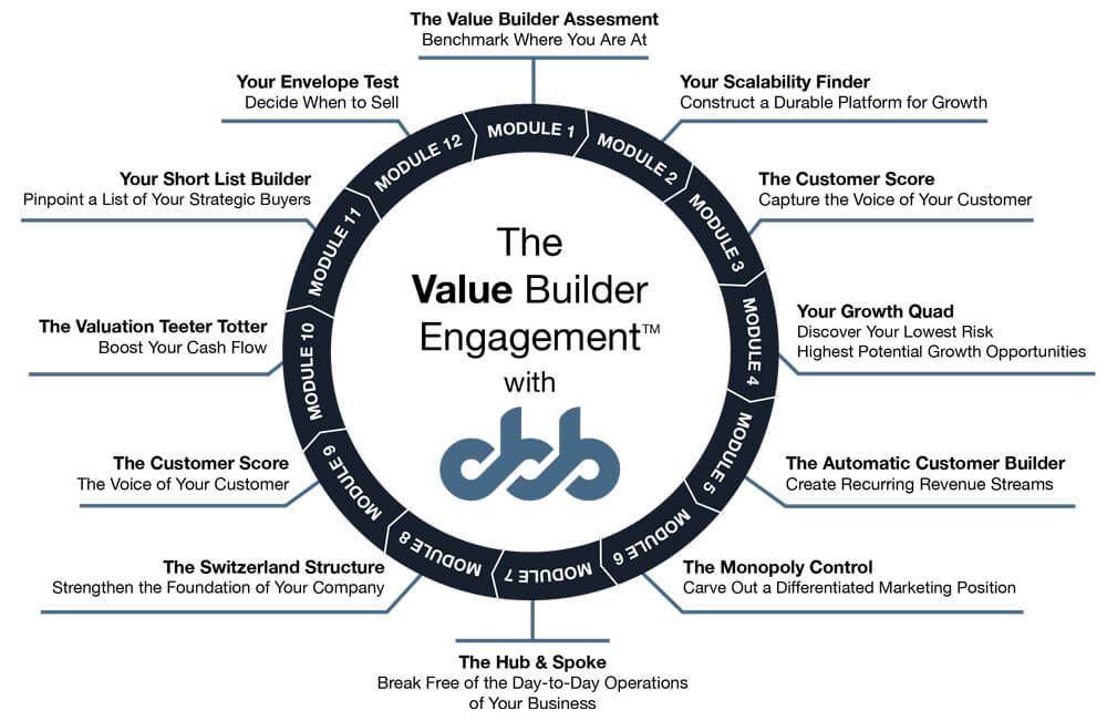 business value builder engagement with california business brokers christina lazurik woscoff